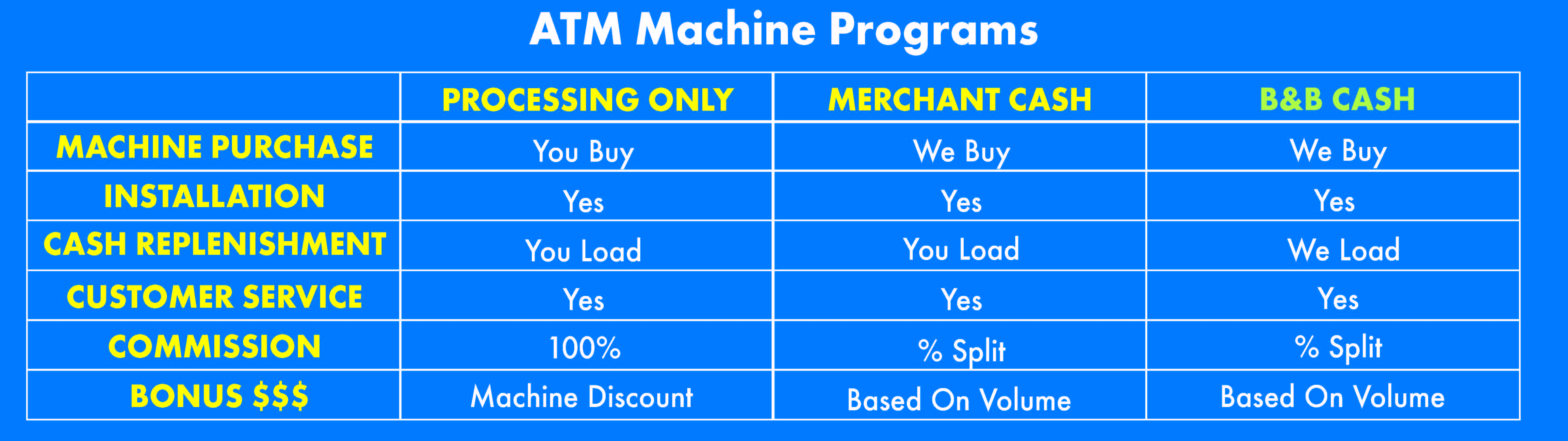 atm machine program table